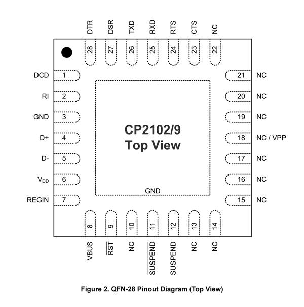 CP2102 QFN Package