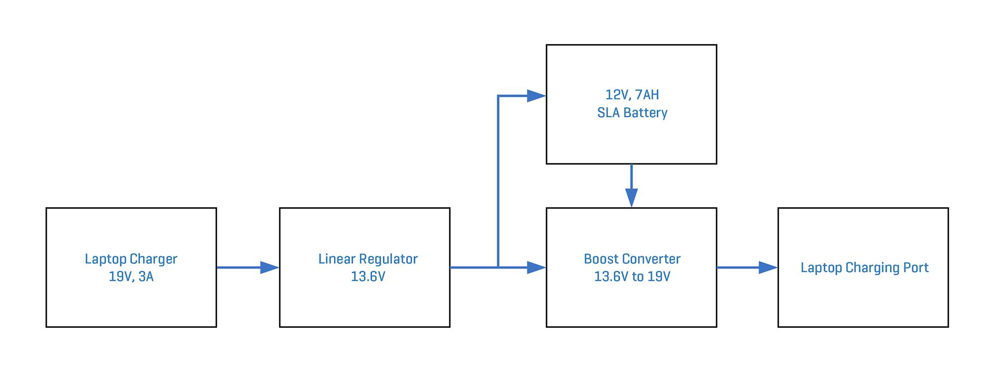 Laptop Battery Backup System Block Diagram