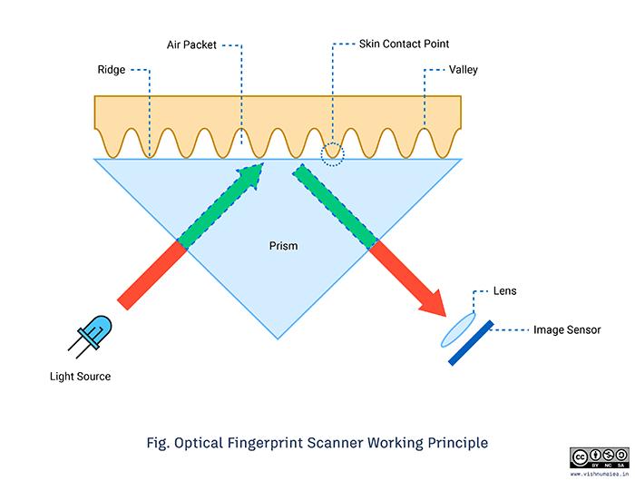 R307 Optical Fingerprint Scanner working principle