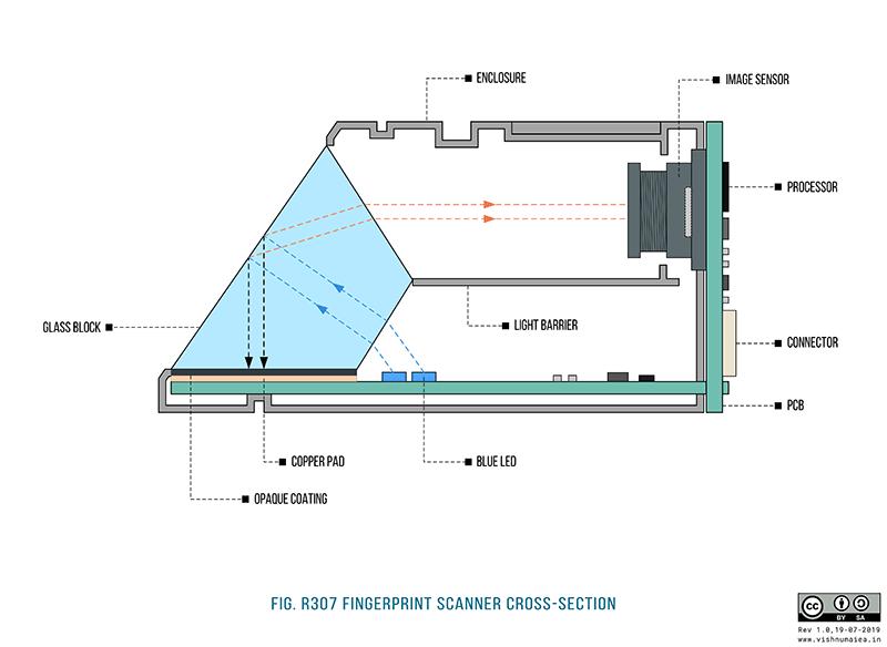 R307 Optical Fingerprint Scanner cross sectional diagram