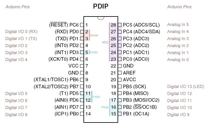 ATmega8/168/328 Arduino Pinout
