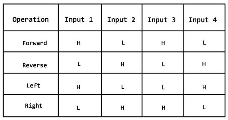 motor driver logic table