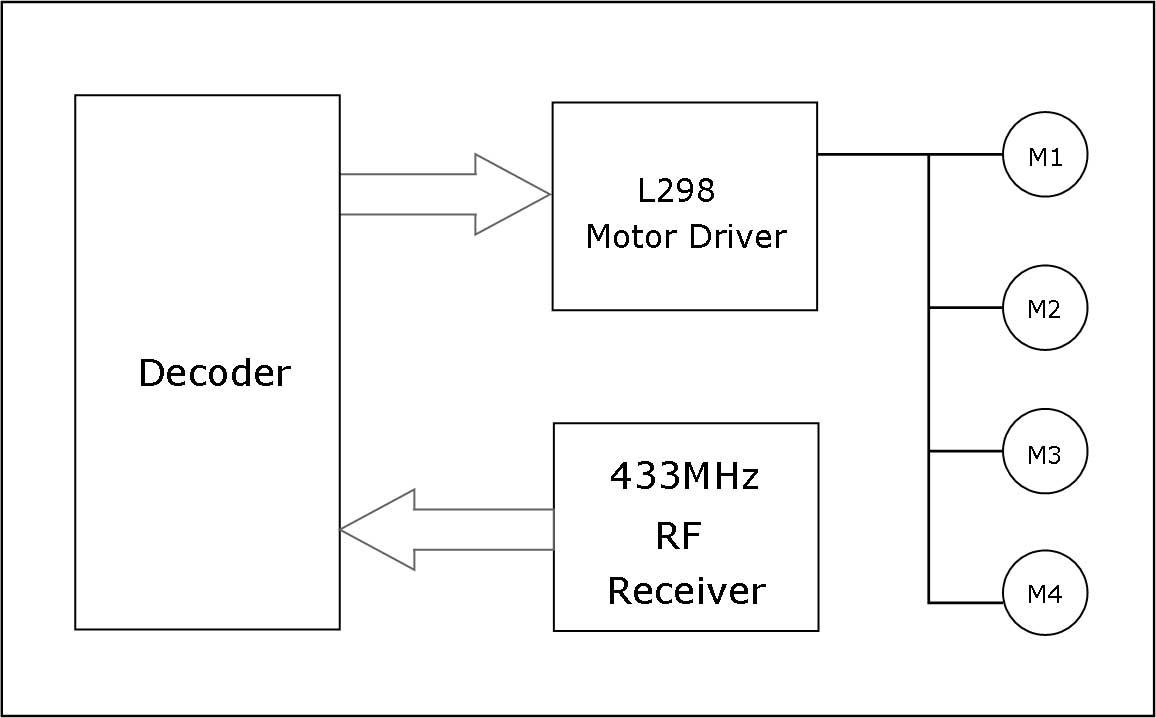 rf receiver driver block diagram