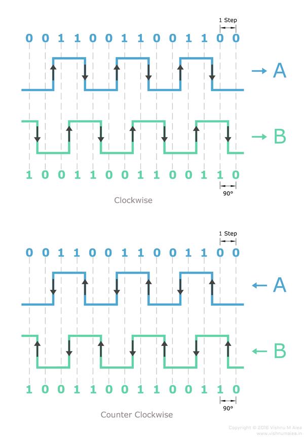 rotary encoder waveform